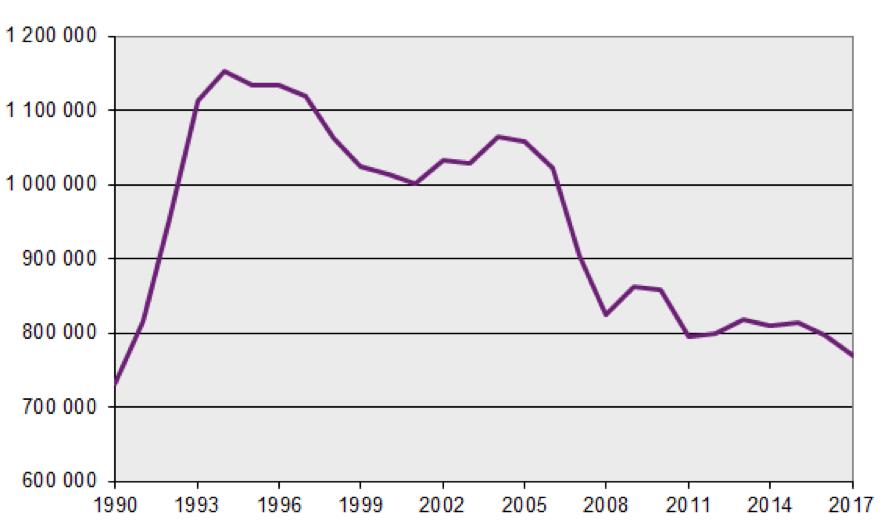 Graf: helårsekvivalenter i åldrarna 20–64